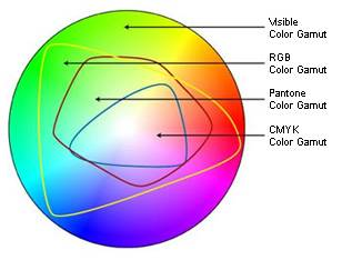 RGB vs CMYK colorspace: Why it\'s important to use CMYK for Printing